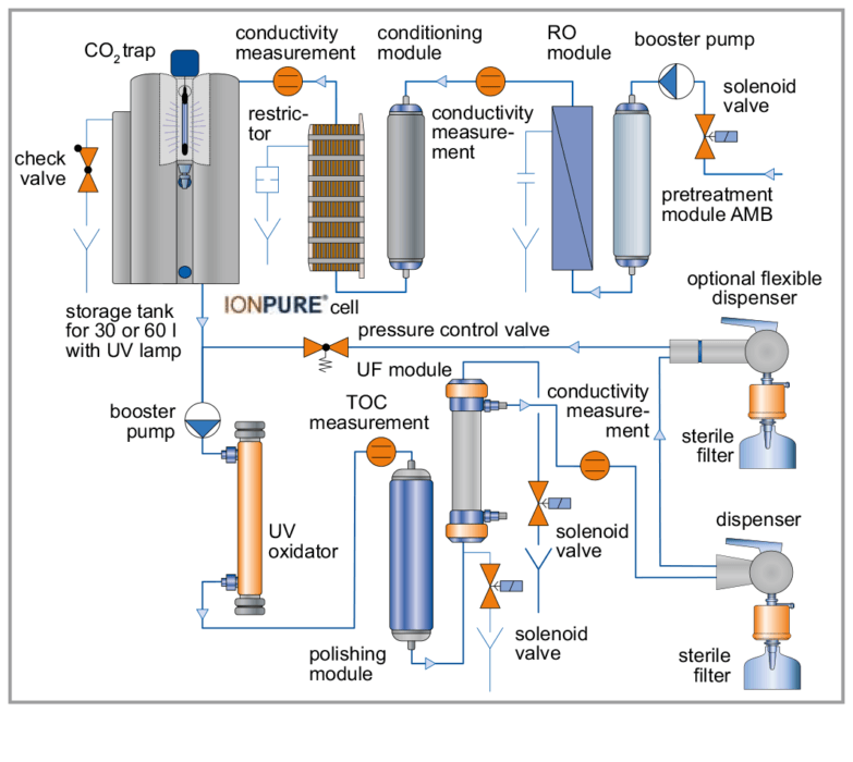 Laboratory water purification systems Evoqua