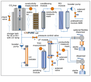 FLOWSHEET OF ULTRA CLEAR TP TWF UF TM SYSTEM
